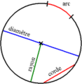 Cercle definitions.png