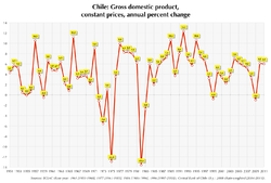 Chile GDP growth since 1961.