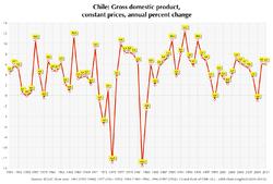Crecimiento económico de Chile desde 1971