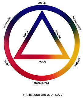 Color wheel theory of love conceptual model in psychology illustrating a theory of love