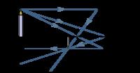 Photographie optique miroirs concaves et convexes wikilivres for Miroir concave optique