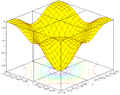 Crosshatch 3D plot with projected level curves.PNG