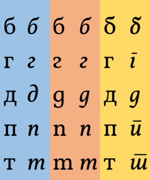 Cyrillic alphabets - Russian italic (left), Bulgarian (middle) and Serbian/Macedonian italic (right) glyphs of letters б (b), п (p), г (g), д (d) and т (t); note that all but Serbian and Bulgarian italic 'g' are quite acceptable in handwritten Russian cursive. This practice varies among Cyrillic-based languages and is sometimes further complicated due to the widespread use of incorrectly designed but commonly used fonts with Cyrillic alphabet support and the existence of several glyph variants for some of the Cyrillic letters (especially in their italic/cursive versions).