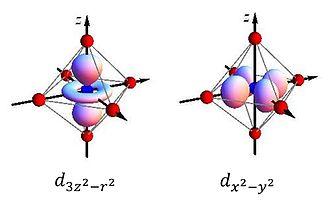 Jahn–Teller effect - Image: D orbitals in an octahedron