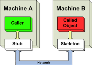Distributed object - Image describes communication between distributed objects residing in different machines.