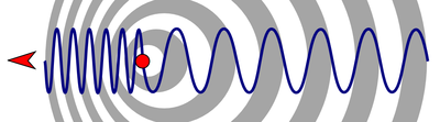 Doppler effect diagrammatic.png