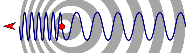 Change of wavelength caused by motion of the source Doppler effect diagrammatic.png