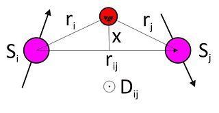 Antisymmetric exchange