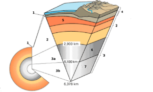 Earth's inner core - Simple English Wikipedia, the free ...