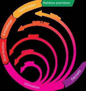 Economie circulaire.png