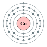 Electron shells of copper (2, 8, 18, 1)