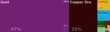 Eritrea-Economy-En visualize explore tree map hs92 export eri all show 2013 (4)