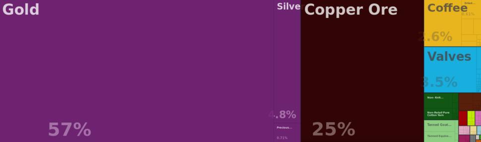 En visualize explore tree map hs92 export eri all show 2013 (4)