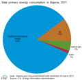 Energy consumption in Nigeria.png