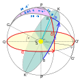 Equatorial galactic coordinates transformation.svg