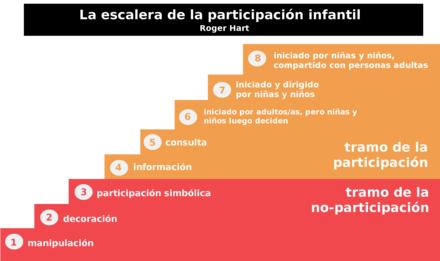 Resultado de imagen de roger hart escalera de la participación infantil unicef