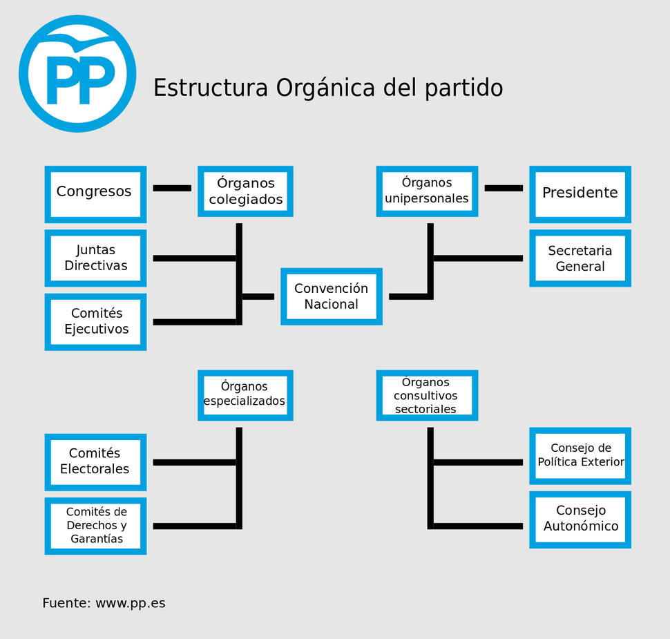Estructura Orgánica del PP