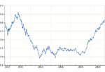 Detalle de la evolución del Euribor a un año entre los años 2001 y 2006