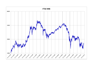 FTSE MIB - FTSE MIB 1992–2012