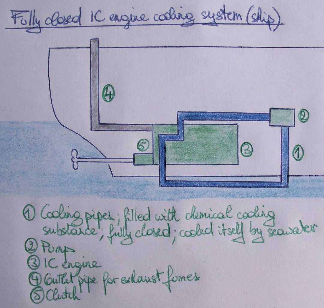 FileFully closed IC engine cooling systemJPG Wikimedia Commons – Internal Combustion Engine Cooling System Diagram