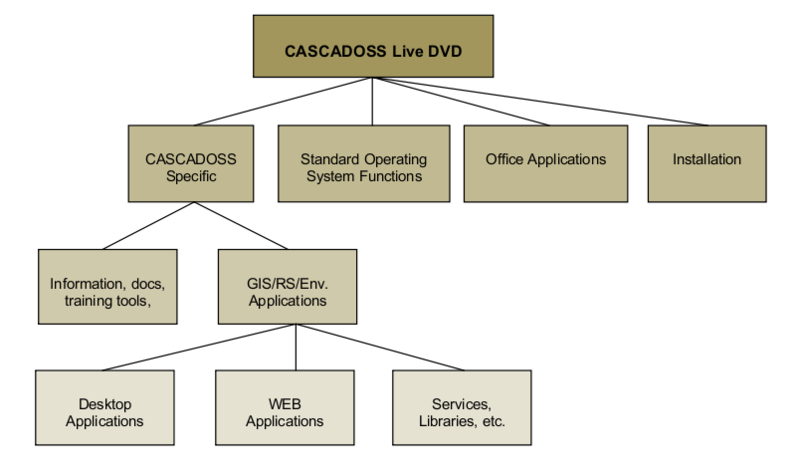 File:Function tree CASCADOSS LIve DVD.xcf
