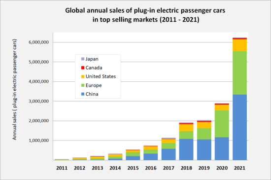 Annual sales of plug-in passenger cars in the world's top markets between 2011 and 2020.