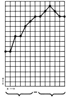 Line chart - Wikipedia