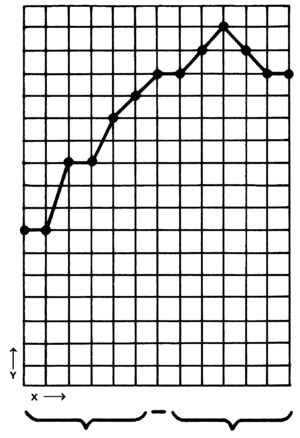 Line chart - This simple graph shows data over intervals with connected points