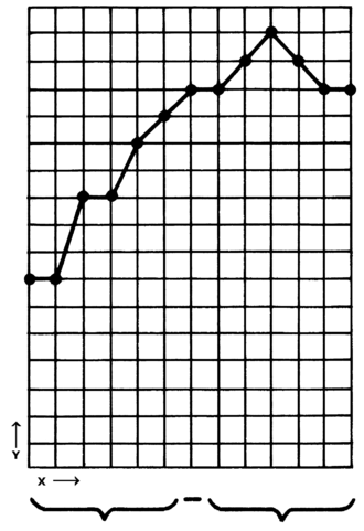 Economic graph - An example of real GDP (y) plotted against time (x). Often time is denoted as t instead of x.