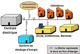 Stockage de l 39 nergie wikimonde - Un editorial sur l energie electrique ...