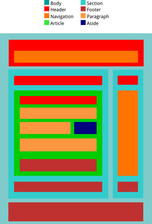 HTML5 Block Elements