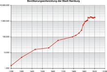 singles in hamburg statistik