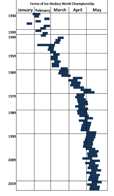 Timing of annual Champion Group tournament IIHF World Championships Term in History.png