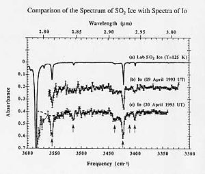 Absorption spectroscopy - The infrared absorption spectrum of NASA laboratory sulfur dioxide ice is compared with the infrared absorption spectra of ices on Jupiter's moon, Io credit NASA, Bernard Schmitt, and UKIRT.