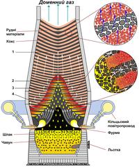 Internal structure of a large blast furnace — Внутрішня структура працюючої доменної печі великого об'єму.png