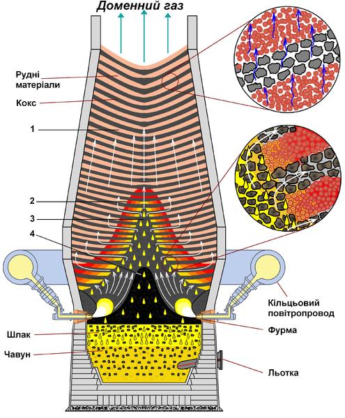 Datei:Internal structure of a large blast furnace — Внутрішня структура працюючої доменної печі великого об'єму.png