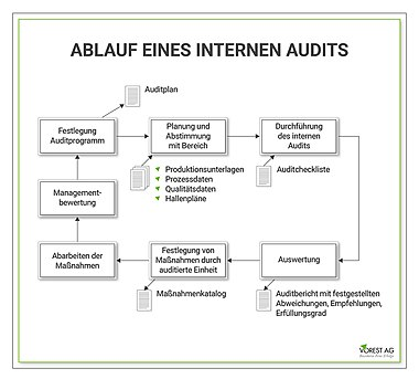 380px Internes Audit Ablauf
