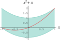 Interval-dependence problem-front view.png