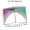 KdV pde dark solitons Maple plot.png