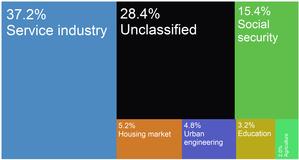 Lewin Brzeski - Lewin Brzeski city budget income sources as of 2015.