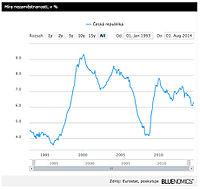 Míra nezaměstnanosti, v%
