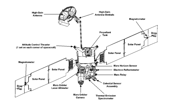 Schema del Mars Global Surveyor.