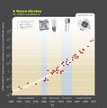Moore-törvény.png