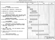 Neutral Buoyancy Simulator Gantt chart March 1967