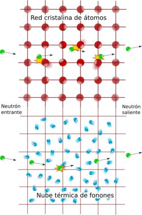 Dispersión de neutrones. La dispersión inelástica de neutrones en un cristal es el resultado de la interacción de un neutrón lanzado contra los átomos en vibración de la red cristalina. En teoría cuántica de campos, el proceso se modeliza de manera más sencilla al introducir los cuantos de las ondas sonoras del cristal, los fonones, entendiéndolo como la absorción o emisión de un fonón por el neutrón.