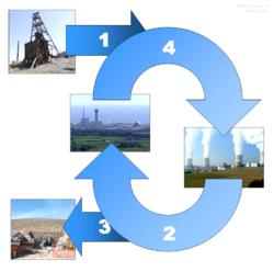 atomkraftanlegg i europa