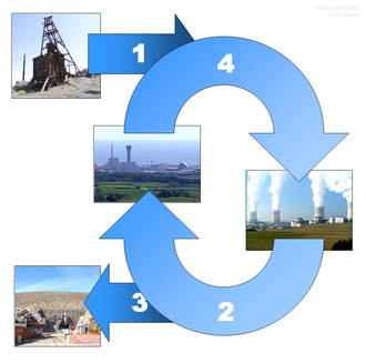 The nuclear fuel cycle begins when uranium is mined, enriched, and manufactured into nuclear fuel, (1) which is delivered to a nuclear power plant. After usage in the power plant, the spent fuel is delivered to a reprocessing plant (2) or to a final repository (3) for geological disposition. In reprocessing 95% of spent fuel can potentially be recycled to be returned to usage in a power plant (4). Nuclear Fuel Cycle.png