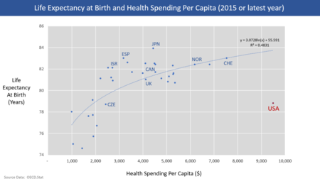 Health care finance in the United States - Wikipedia