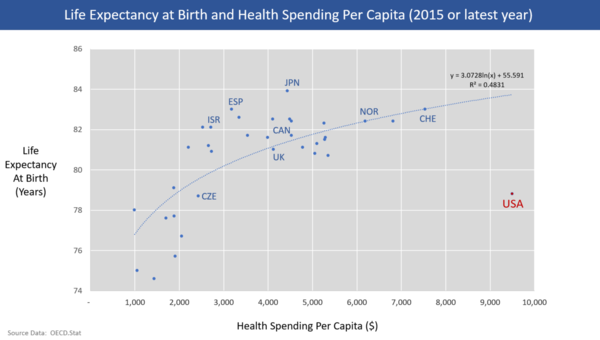 Chart showing life expectancy at birth and health care spending per capita for OECD countries as of 2013. The U.S. is an outlier, with much higher spending but below average life expectancy.[276]