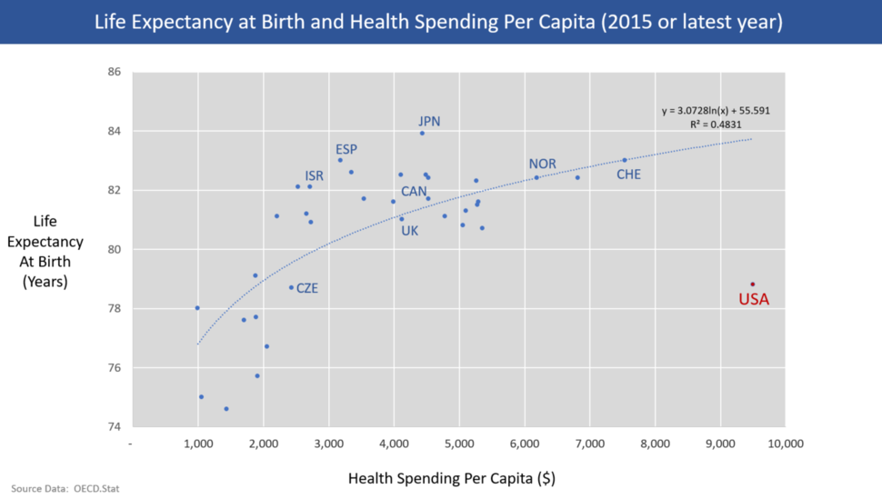 OECD life expectacy and health spending per capita 2013 v1